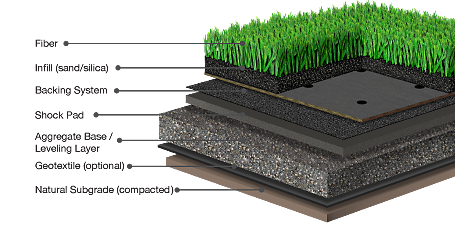 Artificial Turf In Jacsksonville Florida